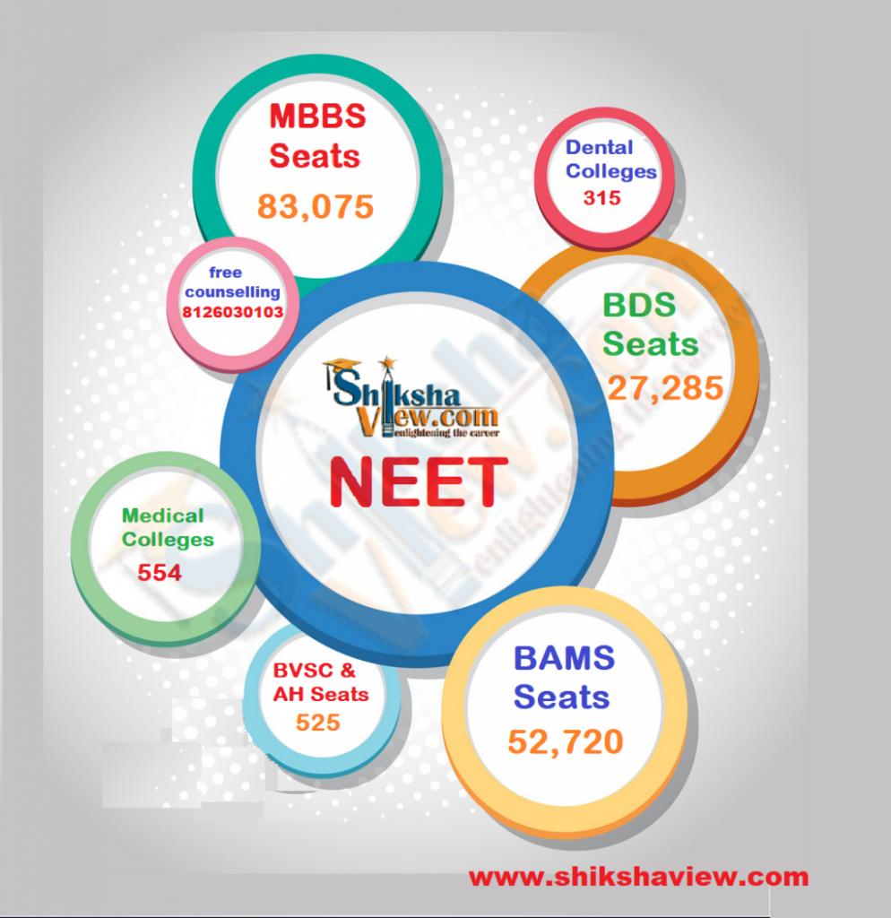 neet-courses-seats-institutes