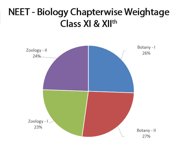 neet-important-chapters-and-chapter-wise-weightage-for-neet-biology-