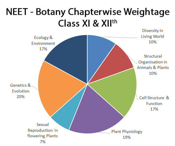 neet-important-chapters-and-chapter-wise-weightage-for-neet-botany