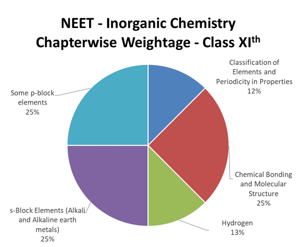 neet-important-chapters-and-chapter-wise-weightage-for-neet-inorganic-chemistry