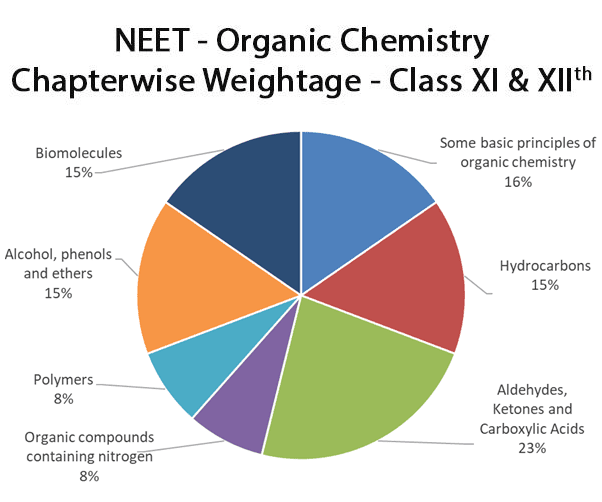 neet-important-chapters-and-chapter-wise-weightage-for-neet-organic-chemistry