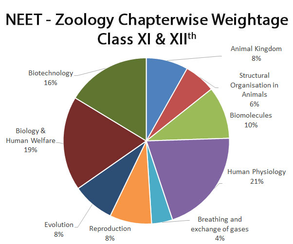 neet-important-chapters-and-chapter-wise-weightage-for-neet-zoology